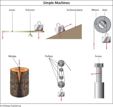 physics machine